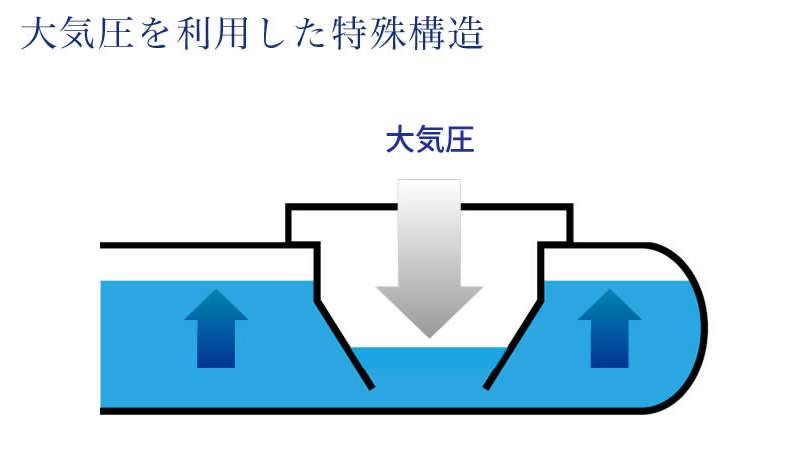 ブリングウォーター2 水がこぼれない仕組み